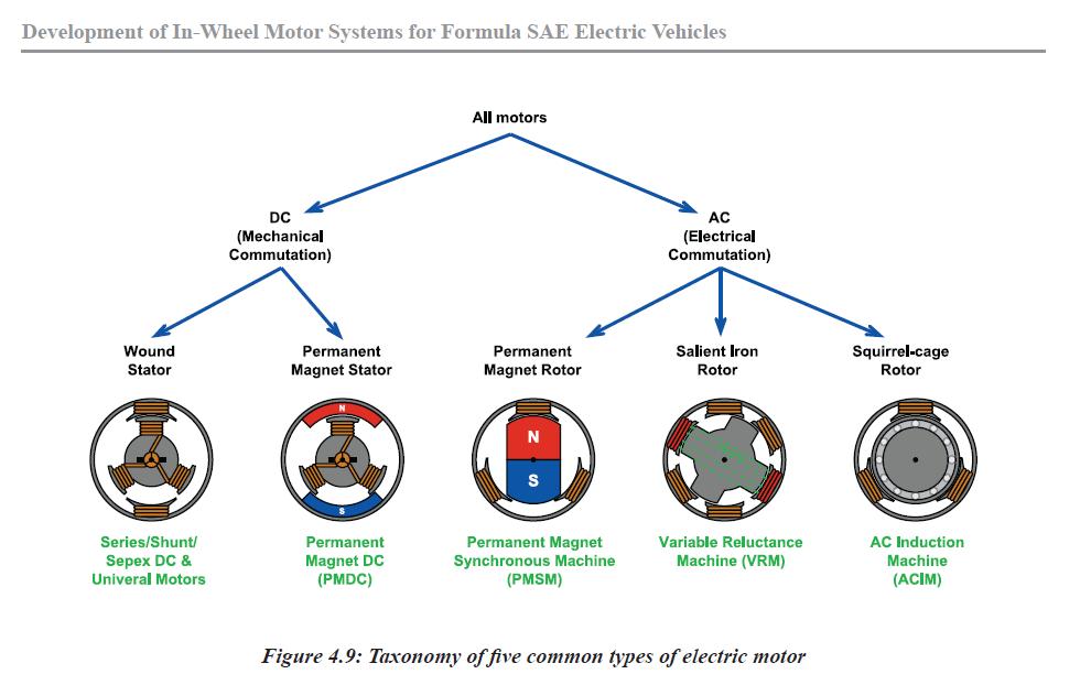 Usare motori elettrici come generatori hardware upgrade for Tipi di interruttori elettrici